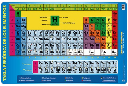 Tabla periodica completa didactica images periodic table and other ebooks library of tabla periodica completa didactica urtaz Image collections